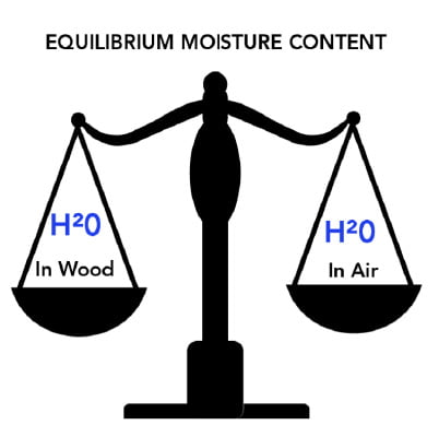 Infographic of scales demonstrating equilibrium moisture content